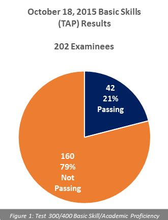 What is a passing score on the cahsee essay