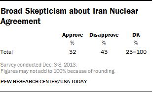 The case for and against the Iran nuclear deal